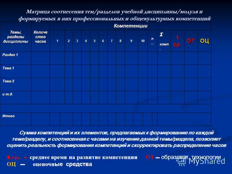 Темы, разделы дисциплины Количе ство часов Компетенции 12345678910 n…n…n…n…Σ комп. комп.tср.ОТОЦ Раздел 1 Тема 1 Тема 2 и т.д. Итого Матрица соотнесения тем/разделов учебной дисциплины/модуля и формируемых в них профессиональных и общекультурных комп