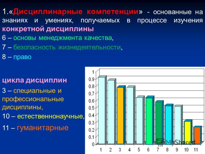 1.«Дисциплинарные компетенции» - основанные на знаниях и умениях, получаемых в процессе изучения конкретной дисциплины цикла дисциплин 11 – гуманитарные 6 – основы менеджмента качества, 7 – безопасность жизнедеятельности, 8 – право 3 – специальные и