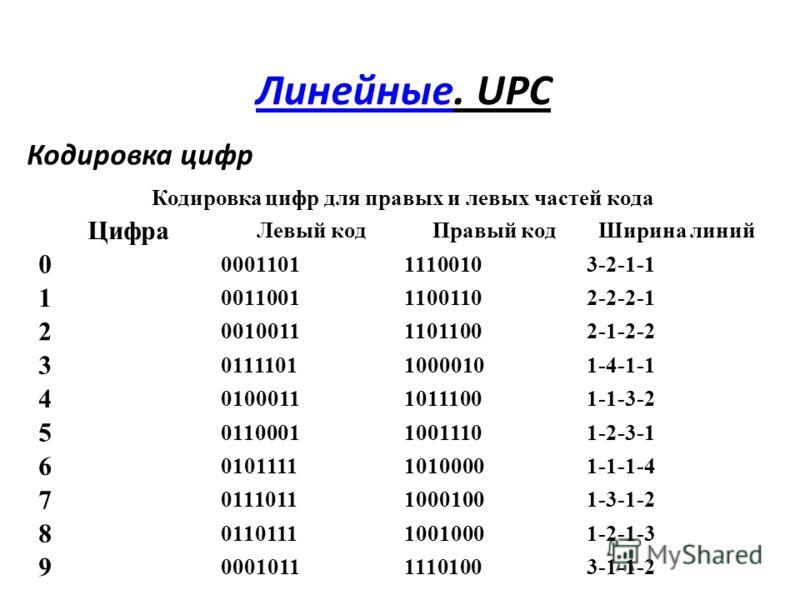 ЛинейныеЛинейные. UPC Кодировка цифр Кодировка цифр для правых и левых частей кода Цифра Левый кодПравый кодШирина линий 0 000110111100103-2-1-1 1 001100111001102-2-2-1 2 001001111011002-1-2-2 3 011110110000101-4-1-1 4 010001110111001-1-3-2 5 0110001