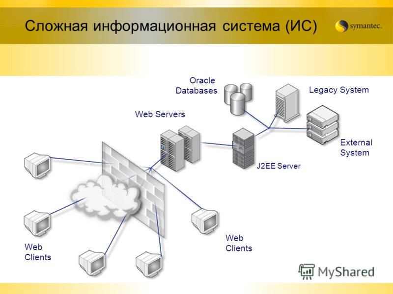 10 Web Clients Web Servers J2EE Server Oracle Databases Legacy System External System Сложная информационная система (ИС)