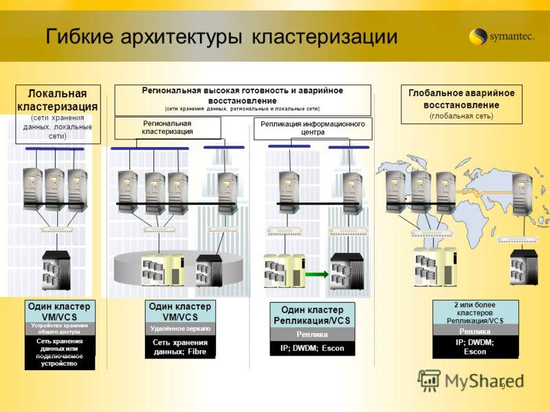 9 Гибкие архитектуры кластеризации Региональная высокая готовность и аварийное восстановление (сети хранения данных, региональные и локальные сети) Глобальное аварийное восстановление (глобальная сеть) Локальная кластеризация (сети хранения данных, л