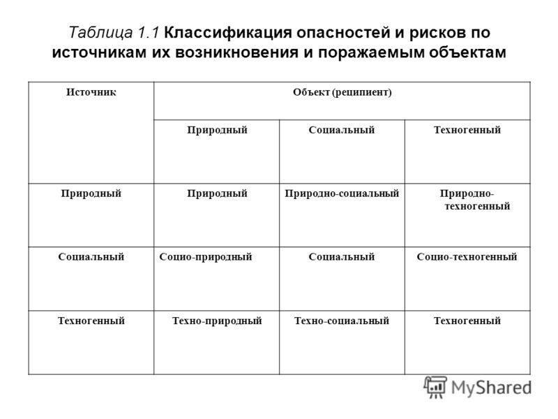 Таблица 1.1 Классификация опасностей и рисков по источникам их возникновения и поражаемым объектам ИсточникОбъект (реципиент) ПриродныйСоциальныйТехногенный Природный Природно-социальныйПриродно- техногенный СоциальныйСоцио-природныйСоциальныйСоцио-т