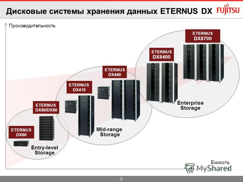ETERNUS CS виртуальная ленточная библиотека ETERNUS LT начальный и средний уровень Quantum, Sun/STK Портфолио СХД КоммутаторыПО управления Ленточные библиотеки Дисковые системы ETERNUS DX всех уровней EMC и NetApp среднего и высшего уровней ETERNUS S
