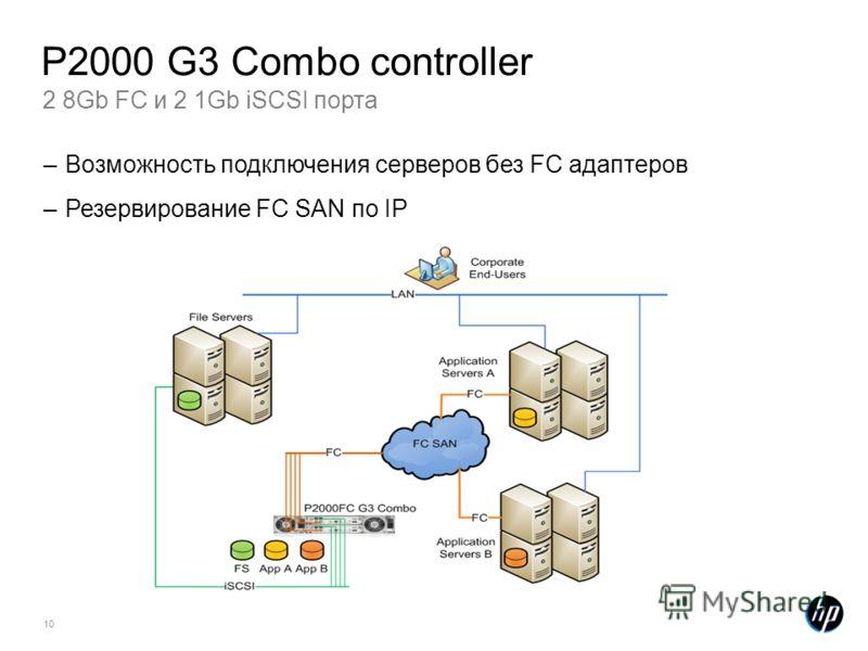 10 2 8Gb FC и 2 1Gb iSCSI порта P2000 G3 Combo controller –Возможность подключения серверов без FC адаптеров –Резервирование FC SAN по IP