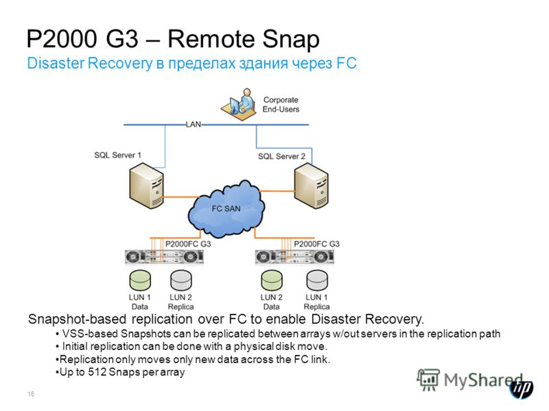15 Snapshot-based replication over FC to enable Disaster Recovery. VSS-based Snapshots can be replicated between arrays w/out servers in the replication path Initial replication can be done with a physical disk move. Replication only moves only new d