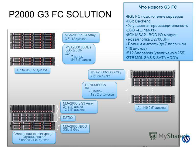 28 P2000 G3 FC SOLUTION Что нового G3 FC 8Gb FC подключение серверов 6Gb Backend Улучшенная производительность 2GB кеш памяти 6Gb MSA2 JBOD I/O модуль новая полка D2700SFF Больше емкость (до 7 полок или 149 дисков) 512 Snapshots (увеличено с 255) 2TB