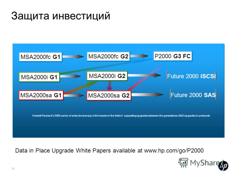 31 Защита инвестиций Hewlett Packard's 2000 series of entry-level arrays is the leader in the field of supporting upgrades between the generations AND upgrades in protocols. MSA2000fc G1 MSA2000fc G2 P2000 G3 FC MSA2000i G1 MSA2000i G2 Future 2000 iS