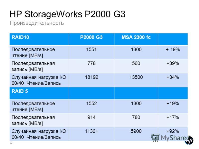 32 Производительность HP StorageWorks P2000 G3 RAID10P2000 G3MSA 2300 fc Последовательное чтение [MB/s] 15511300+ 19% Последовательная запись [MB/s] 778560+39% Случайная нагрузка I/O 60/40 Чтение/Запись 1819213500+34% RAID 5 Последовательное чтение [