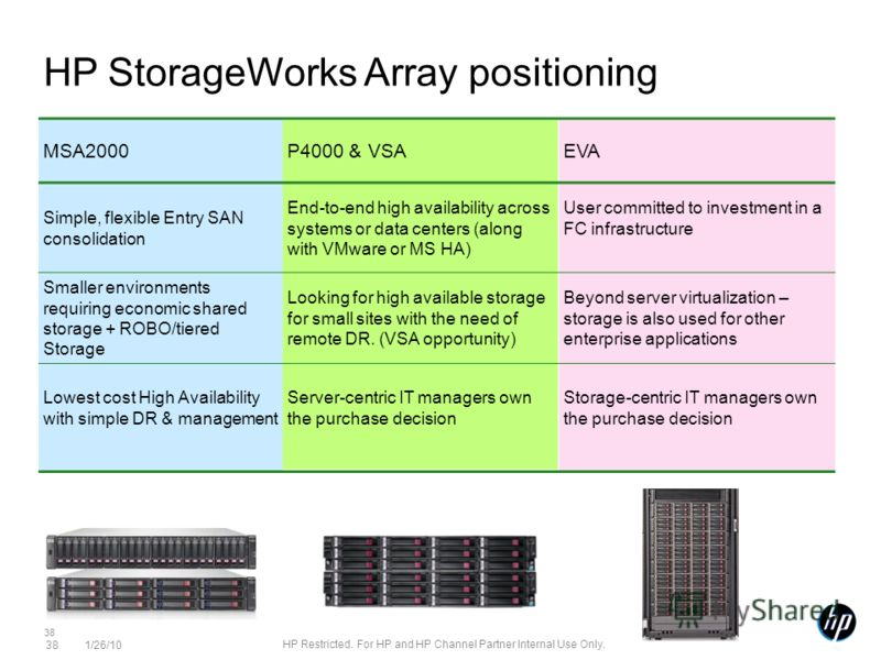 38 MSA2000P4000 & VSAEVA Simple, flexible Entry SAN consolidation End-to-end high availability across systems or data centers (along with VMware or MS HA) User committed to investment in a FC infrastructure Smaller environments requiring economic sha
