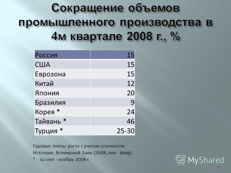 Россия15 США15 Еврозона15 Китай12 Япония20 Бразилия9 Корея *24 Тайвань *46 Турция *25-30 7 Годовые темпы роста с учетом сезонности Источник. Всемирный Банк (2008, янв - февр) * - за сент - ноябрь 2008 г.
