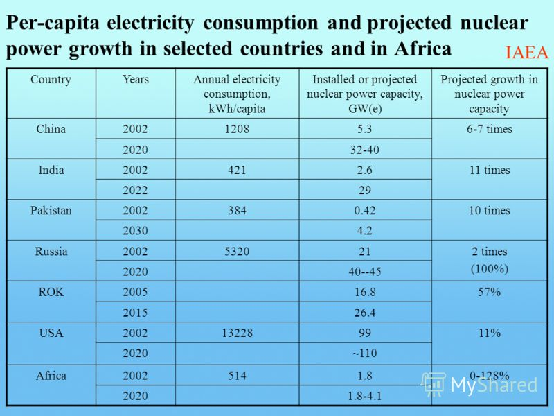Per-capita electricity consumption and projected nuclear power growth in selected countries and in Africa CountryYearsAnnual electricity consumption, kWh/capita Installed or projected nuclear power capacity, GW(e) Projected growth in nuclear power ca