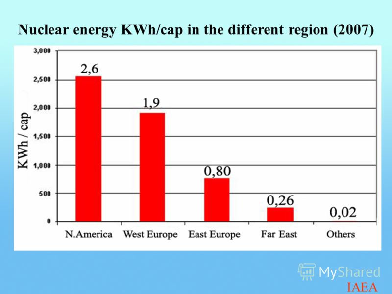 Nuclear energy KWh/cap in the different region (2007) IAEA