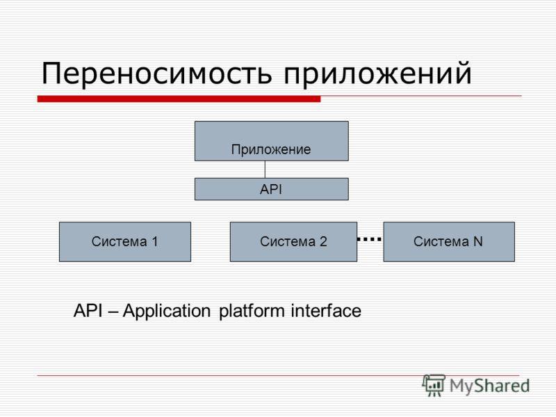 Переносимость приложений АРI Система 1Система 2Система N Приложение API – Application platform interface