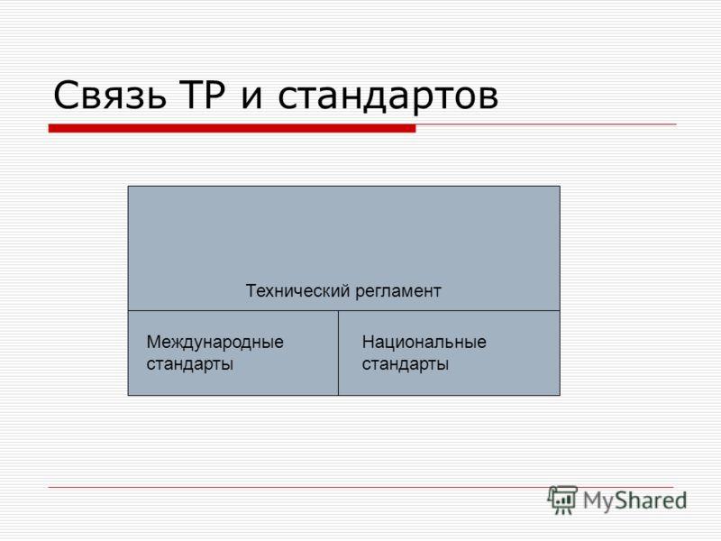 Связь ТР и стандартов Технический регламент Международные стандарты Национальные стандарты