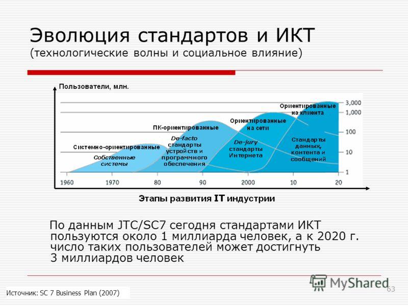 63 Эволюция стандартов и ИКТ (технологические волны и социальное влияние) По данным JTC/SC7 сегодня стандартами ИКТ пользуются около 1 миллиарда человек, а к 2020 г. число таких пользователей может достигнуть 3 миллиардов человек Источник: SC 7 Busin