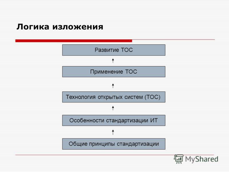 Логика изложения Развитие ТОС Применение ТОС Технология открытых систем (ТОС) Особенности стандартизации ИТ Общие принципы стандартизации