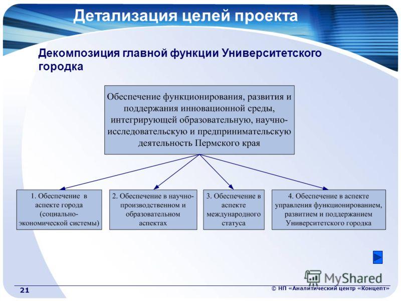 © НП «Аналитический центр «Концепт» 21 Детализация целей проекта Декомпозиция главной функции Университетского городка