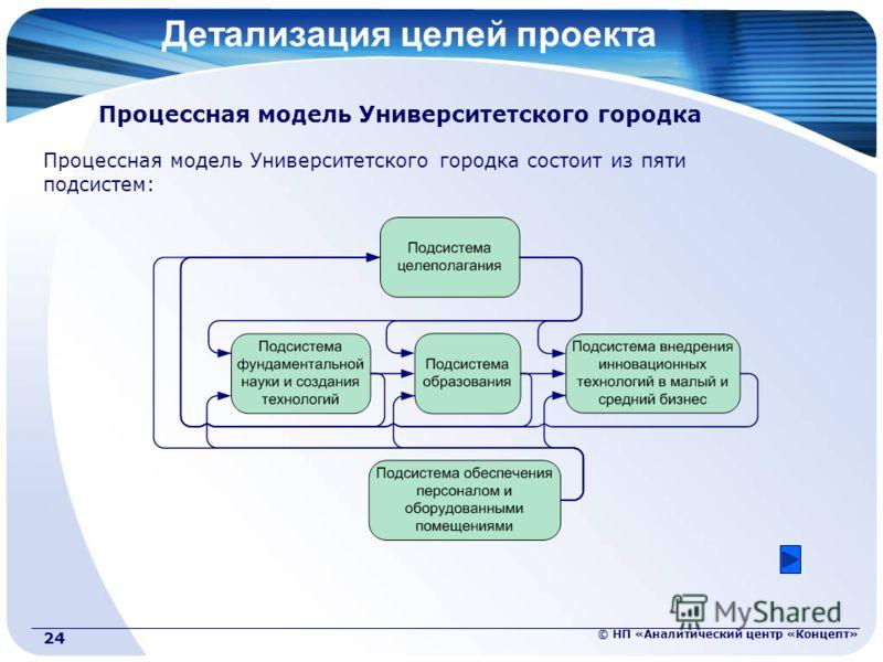 © НП «Аналитический центр «Концепт» 24 Детализация целей проекта Процессная модель Университетского городка Процессная модель Университетского городка состоит из пяти подсистем: