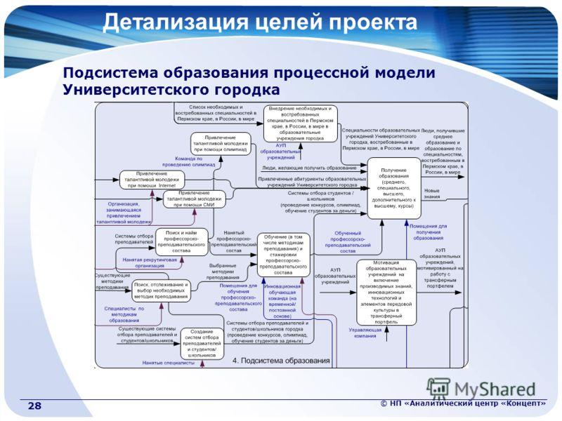 © НП «Аналитический центр «Концепт» 28 Детализация целей проекта Подсистема образования процессной модели Университетского городка