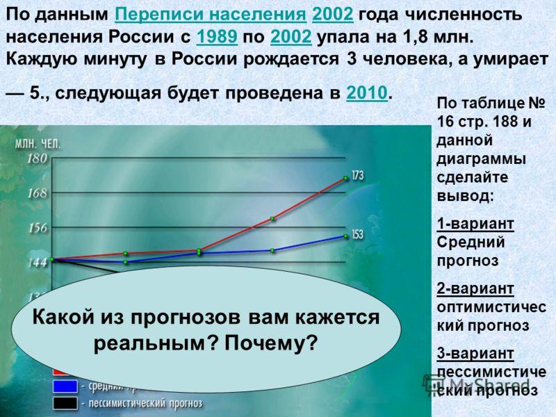 По данным Переписи населения 2002 года численность населения России с 1989 по 2002 упала на 1,8 млн. Каждую минуту в России рождается 3 человека, а умирает 5., следующая будет проведена в 2010.Переписи населения2002198920022010 По таблице 16 стр. 188