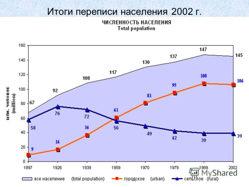 Итоги переписи населения 2002 г.