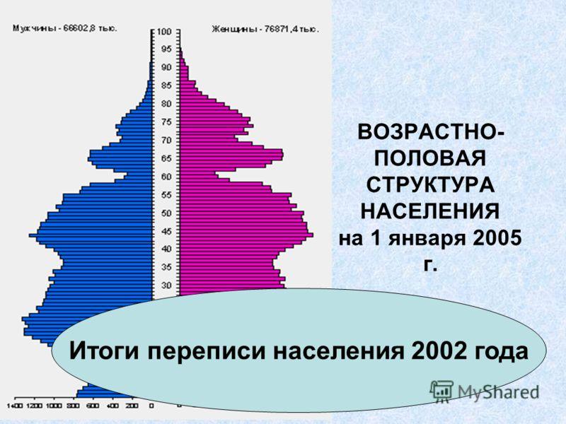 ВОЗРАСТНО- ПОЛОВАЯ СТРУКТУРА НАСЕЛЕНИЯ на 1 января 2005 г. Итоги переписи населения 2002 года