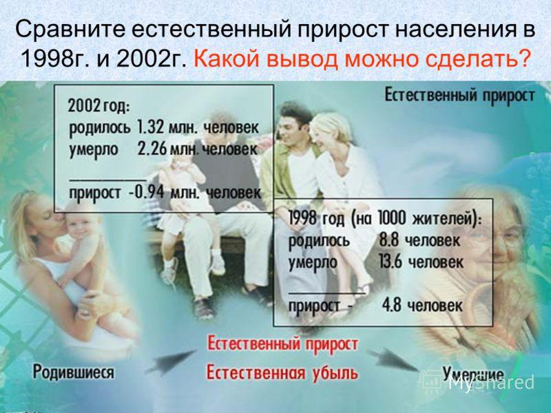 Сравните естественный прирост населения в 1998г. и 2002г. Какой вывод можно сделать?