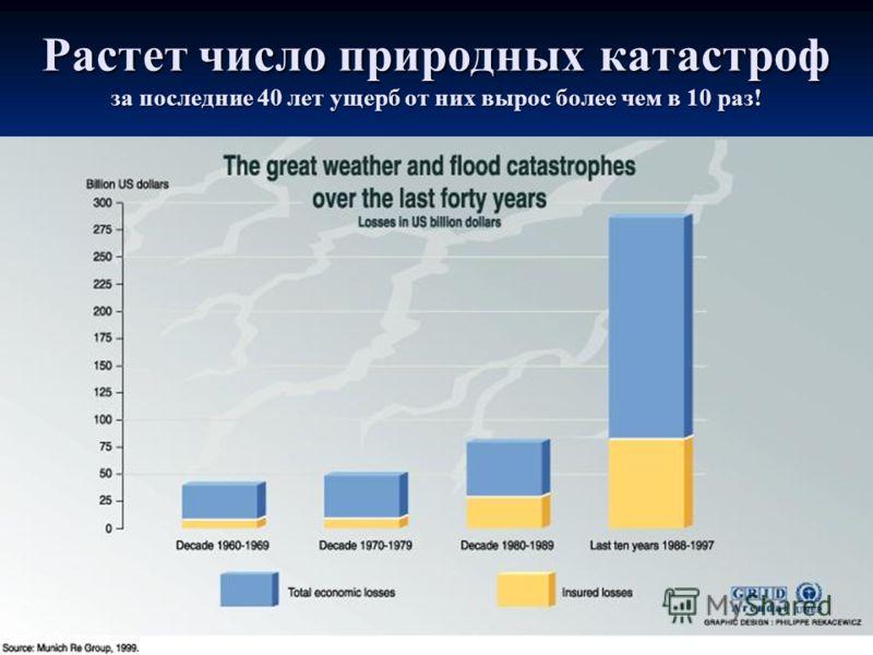 Растет число природных катастроф за последние 40 лет ущерб от них вырос более чем в 10 раз!