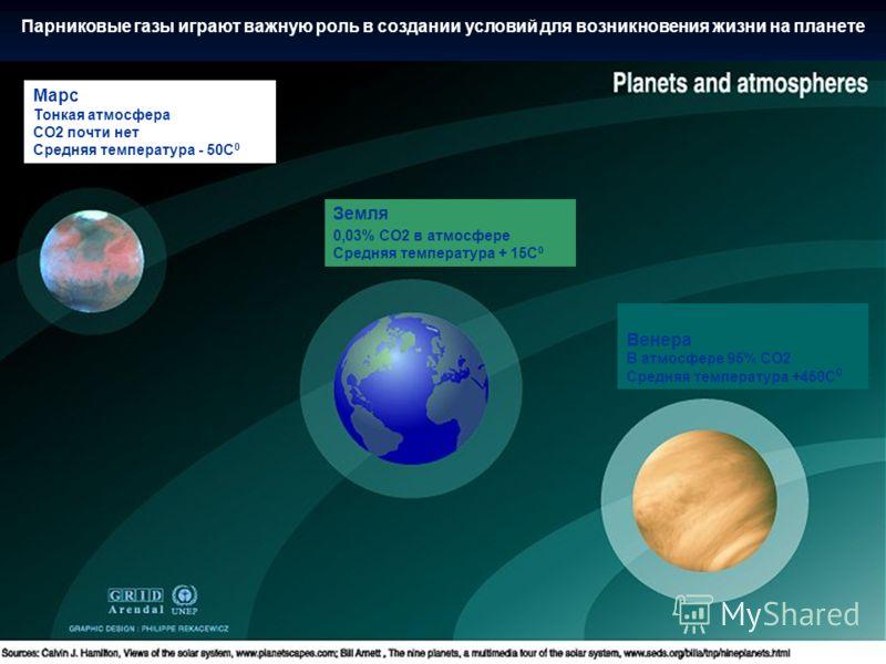 Марс Тонкая атмосфера СО2 почти нет Средняя температура - 50С 0 Земля 0,03% СО2 в атмосфере Средняя температура + 15С 0 Венера В атмосфере 95% СО2 Средняя температура +450С 0 Парниковые газы играют важную роль в создании условий для возникновения жиз