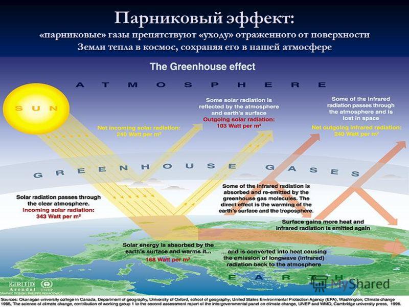 Парниковый эффект: «парниковые» газы препятствуют «уходу» отраженного от поверхности Земли тепла в космос, сохраняя его в нашей атмосфере