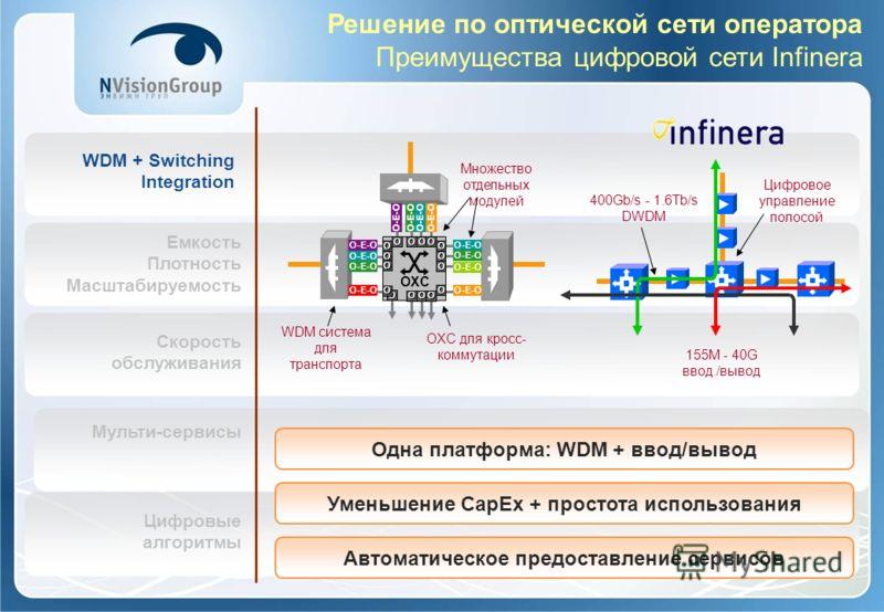 WDM + Switching Integration Емкость Плотность Масштабируемость Скорость обслуживания Мульти-сервисы Цифровые алгоритмы Решение по оптической сети оператора Преимущества цифровой сети Infinera Автоматическое предоставление сервисов Уменьшение CapEx +