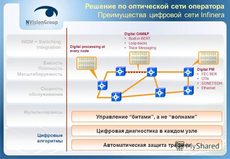 WDM + Switching Integration Емкость Плотность Масштабируемость Скорость обслуживания Мульти-сервисы Цифровые алгоритмы Решение по оптической сети оператора Преимущества цифровой сети Infinera Автоматическая защита трафика Цифровая диагностика в каждо