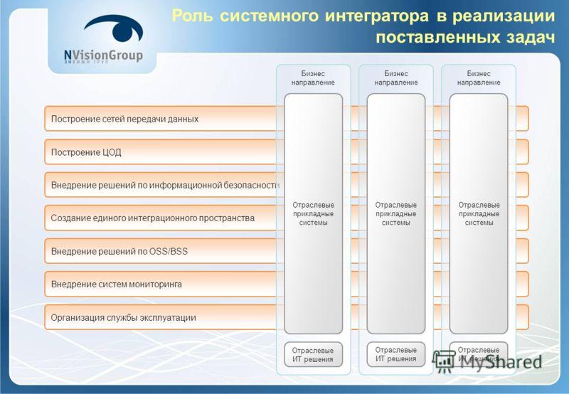 Роль системного интегратора в реализации поставленных задач Построение ЦОД Построение сетей передачи данных Внедрение решений по OSS/BSS Внедрение решений по информационной безопасности Организация службы эксплуатации Создание единого интеграционного