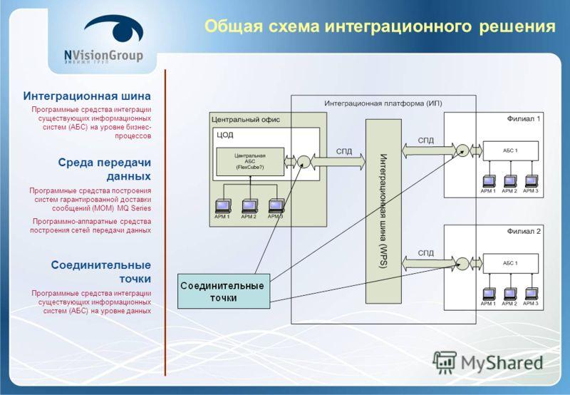 Общая схема интеграционного решения Интеграционная шина Программные средства интеграции существующих информационных систем (АБС) на уровне бизнес- процессов Среда передачи данных Программные средства построения систем гарантированной доставки сообщен
