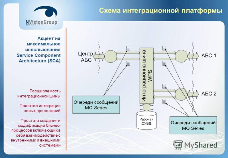 Схема интеграционной платформы Акцент на максимальное использование Service Component Architecture (SCA) Расширяемость интеграционной шины Простота интеграции новых приложений Простота создания и модификации бизнес- процессов включающих в себя взаимо