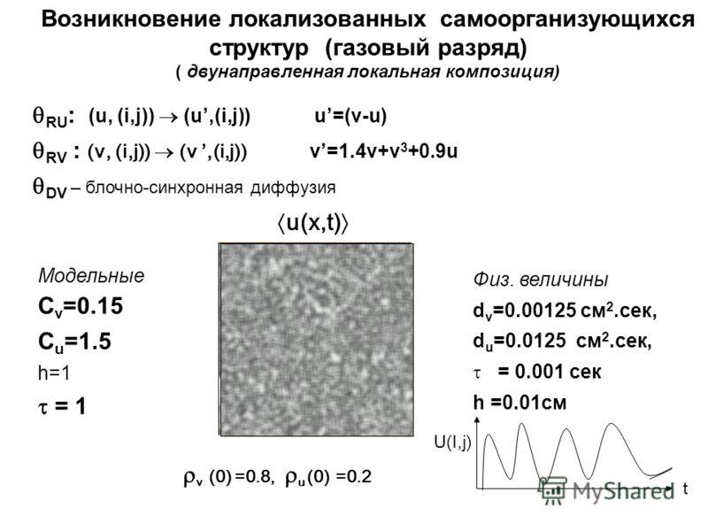 Возникновение локализованных самоорганизующихся структур (газовый разряд) ( двунаправленная локальная композиция) RU : (u, (i,j)) (u,(i,j)) u=(v-u) RV : (v, (i,j)) (v,(i,j)) v=1.4v+v 3 +0.9u DV – блочно-синхронная диффузия Модельные С v =0.15 С u =1.