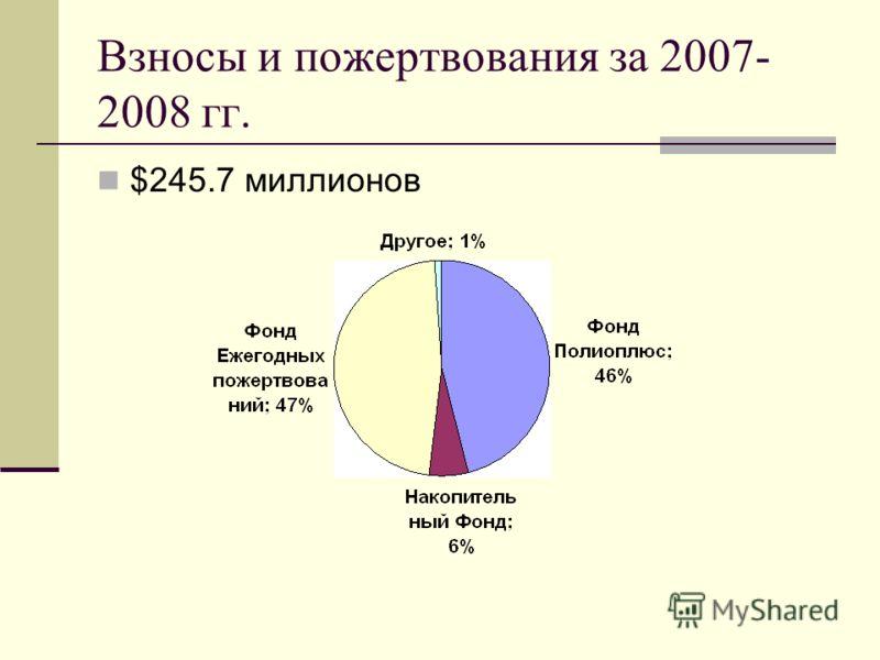 Взносы и пожертвования за 2007- 2008 гг. $245.7 миллионов