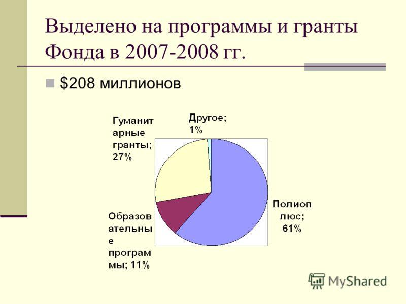 Выделено на программы и гранты Фонда в 2007-2008 гг. $208 миллионов