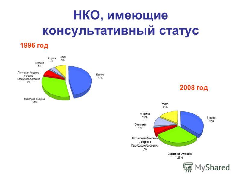 2008 год 1996 год