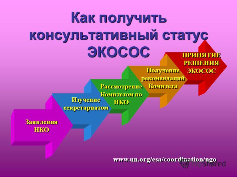 Как получить консультативный статус ЭКОСОС Изучение секретариатом Заявления НКО Рассмотрение Комитетом по НКО Получение рекомендаций Комитета ПРИНЯТИЕ РЕШЕНИЯ ЭКОСОС www.un.org/esa/coordination/ngo