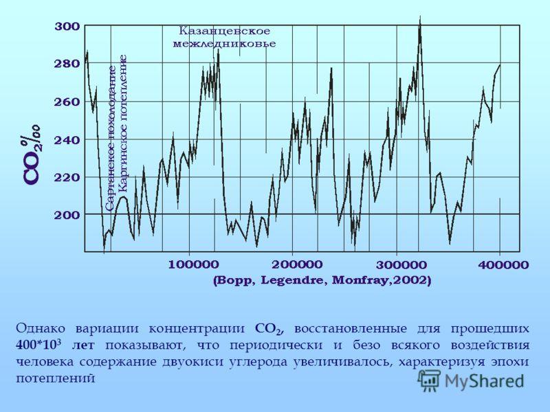 Однако вариации концентрации СО 2, восстановленные для прошедших 400*10 3 лет показывают, что периодически и безо всякого воздействия человека содержание двуокиси углерода увеличивалось, характеризуя эпохи потеплений