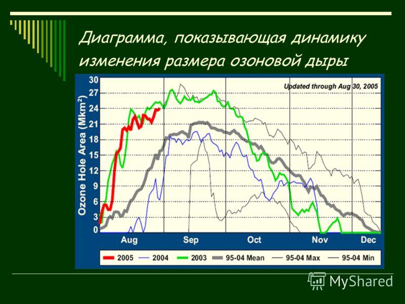 Диаграмма, показывающая динамику изменения размера озоновой дыры