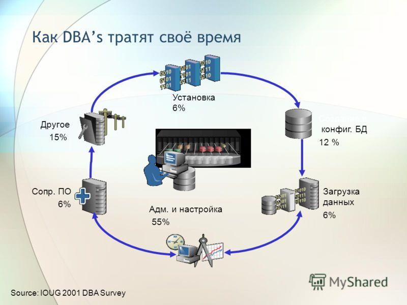 Сопр. ПО 6% Адм. и настройка 55% Установка 6% Другое 15% Создание и конфиг. БД 12 % Source: IOUG 2001 DBA Survey Загрузка данных 6% Как DBAs тратят своё время