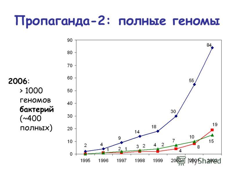 2006: > 1000 геномов бактерий (~400 полных) Пропаганда-2: полные геномы