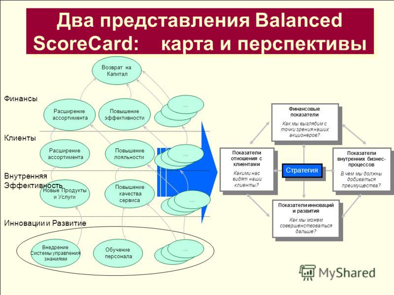 Два представления Balanced ScoreCard: карта и перспективы Финансовые показатели Как мы выглядим с точки зрения наших акционеров? Финансовые показатели Как мы выглядим с точки зрения наших акционеров? Показатели отношения с клиентами Какими нас видят