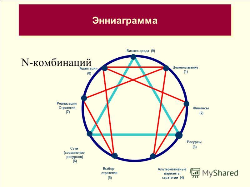 Энниаграмма N-комбинаций Альтернативные варианты стратегии (4) Выбор стратегии (5) Сети (соединение ресурсов) (6) Реализация Стратегии (7) Адаптация (8) Бизнес-среда (9) Целеполагание (1) Финансы (2) Ресурсы (3)