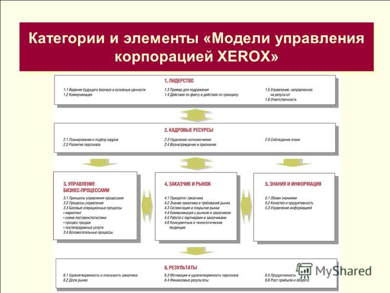 Категории и элементы «Модели управления корпорацией XEROX»