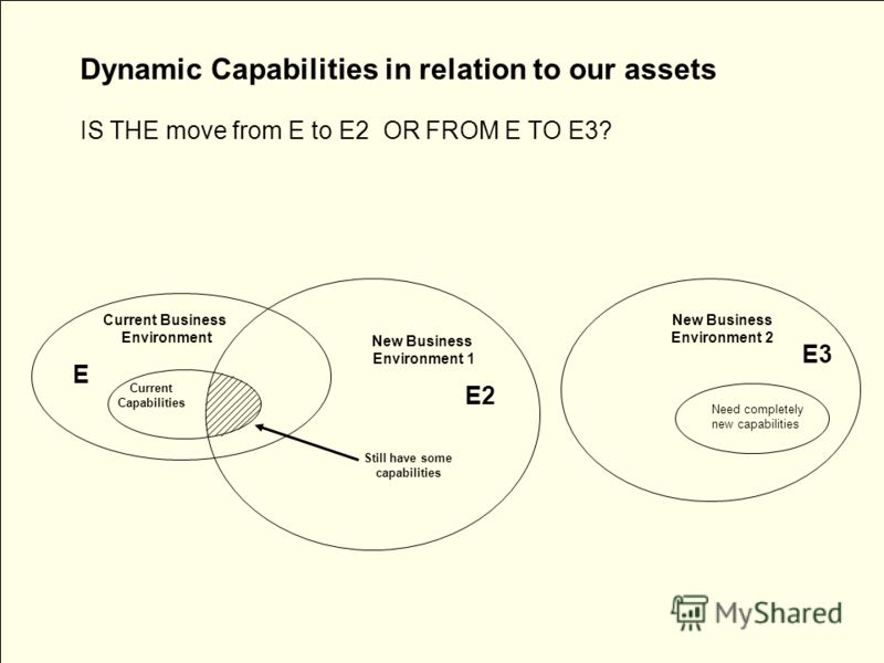 Dynamic Capabilities in relation to our assets IS THE move from E to E2 OR FROM E TO E3? Current Business Environment E Current Capabilities New Business Environment 1 E3 E2 Still have some capabilities New Business Environment 2 Need completely new