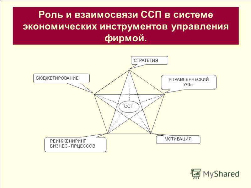 Роль и взаимосвязи ССП в системе экономических инструментов управления фирмой. СТРАТЕГИЯ УПРАВЛЕНЧЕСКИЙ УЧЕТ ССП БЮДЖЕТИРОВАНИЕ МОТИВАЦИЯ РЕИНЖЕНИРИНГ БИЗНЕС - ПРЦЕССОВ