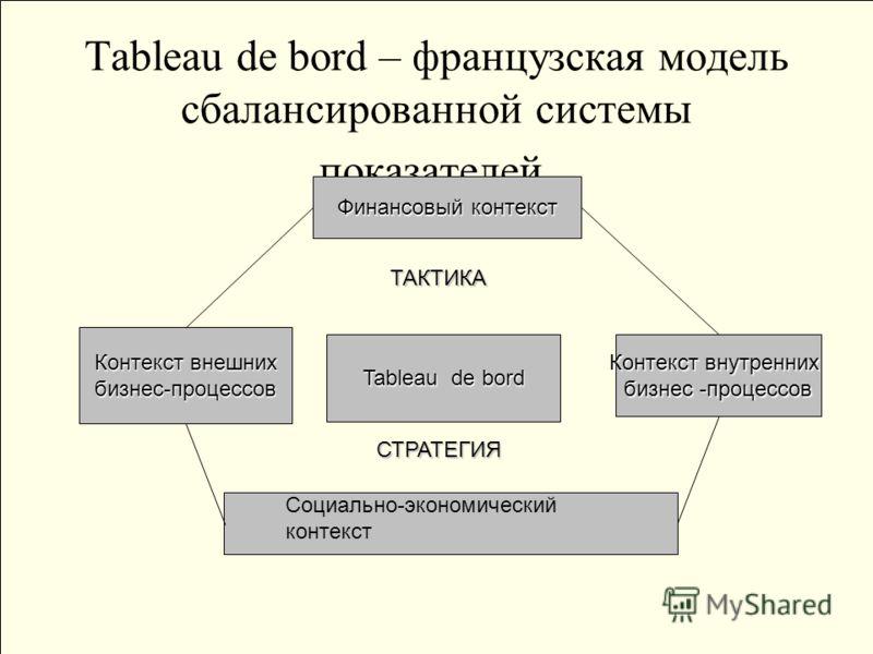 Tableau de bord – французская модель сбалансированной системы показателей. Финансовый контекст Контекст внешних бизнес-процессов Контекст внутренних бизнес -процессов Социально-экономическийконтекст Tableau de bord ТАКТИКА СТРАТЕГИЯ